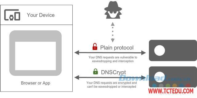 dnscrypt bao mat 1 Phần mềm DNSCrypt, Mã hóa DNS request để lướt web an toàn